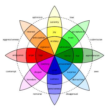 English: Robert Plutchik's Wheel of Emotions